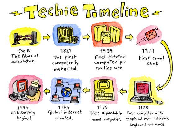 Techie_Timeline